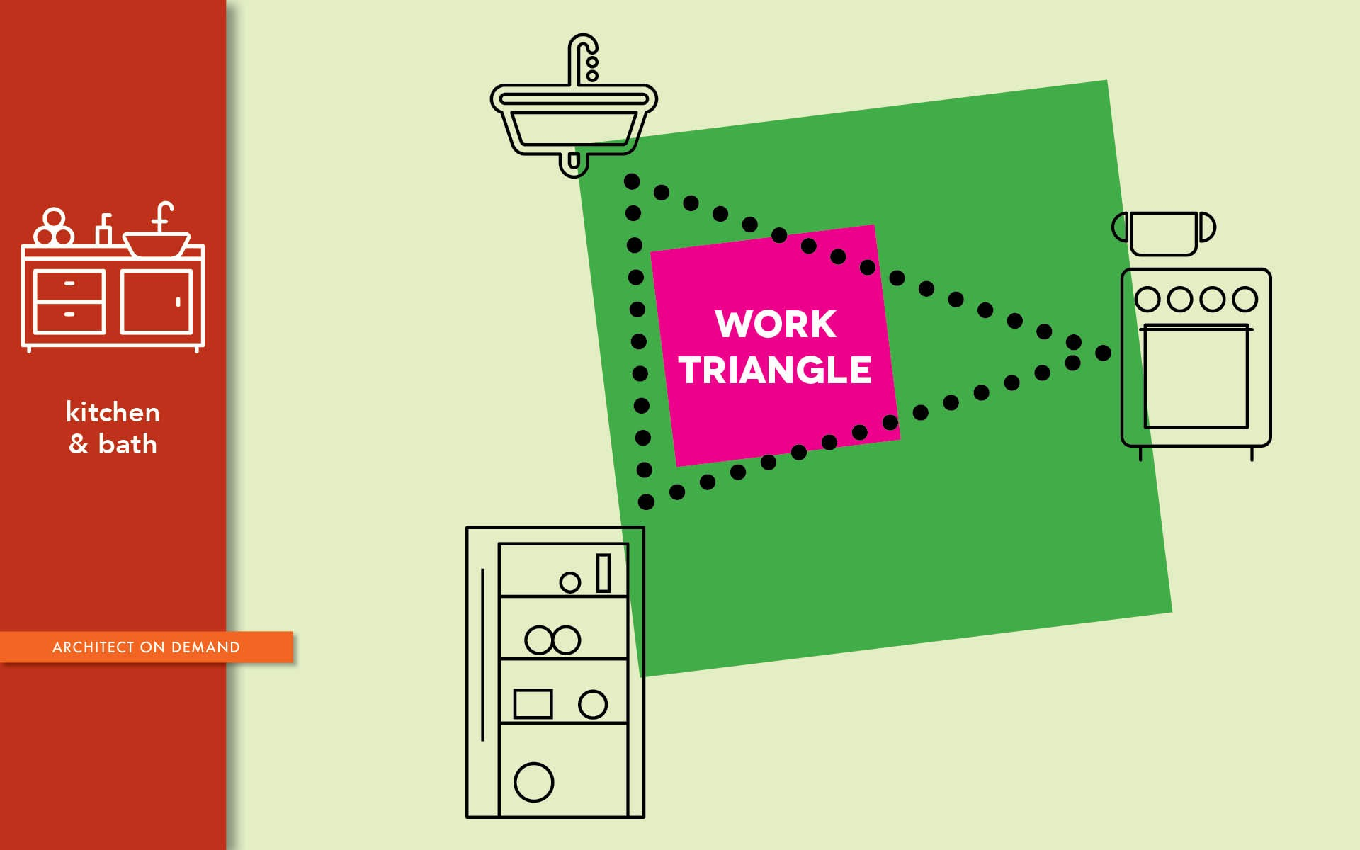 kitchen, work triangle, architect on demand, advice without strings