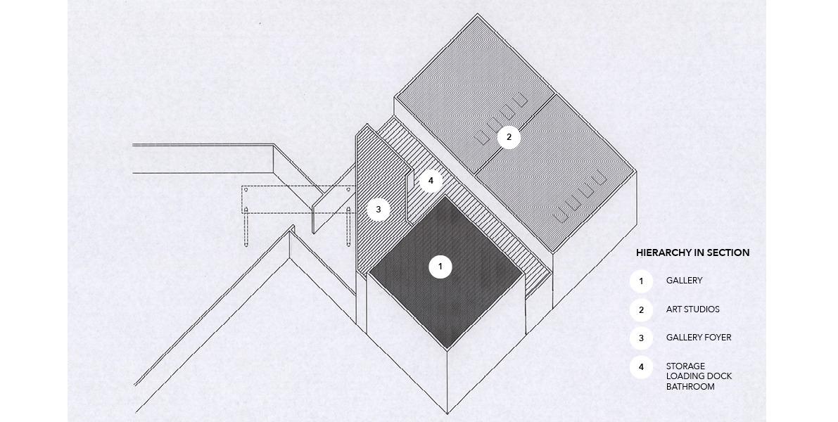 establishing hierarchy, plan, section