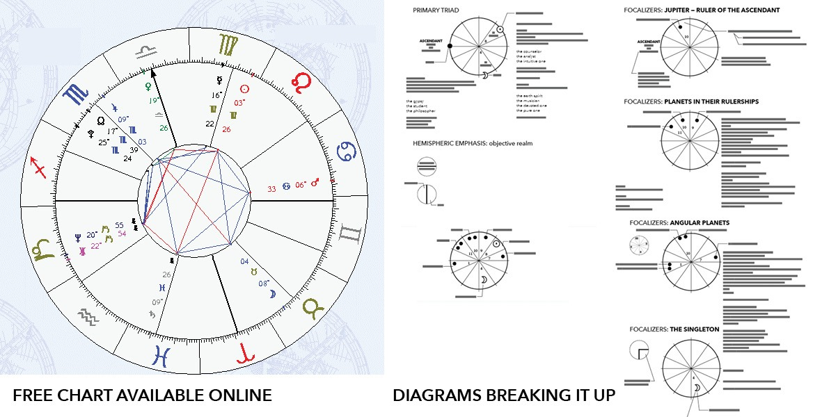 diagramming, zodiac
